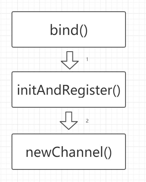 创建服务端Channel大概流程.png