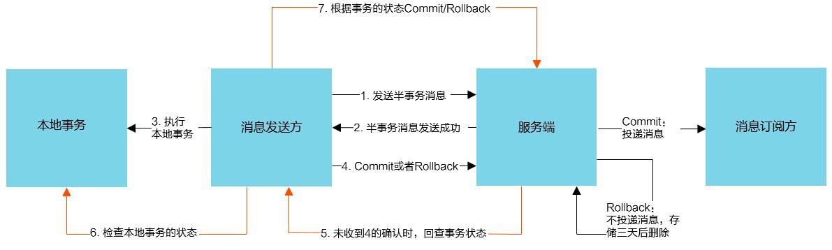 rocketmq分布式事务.png