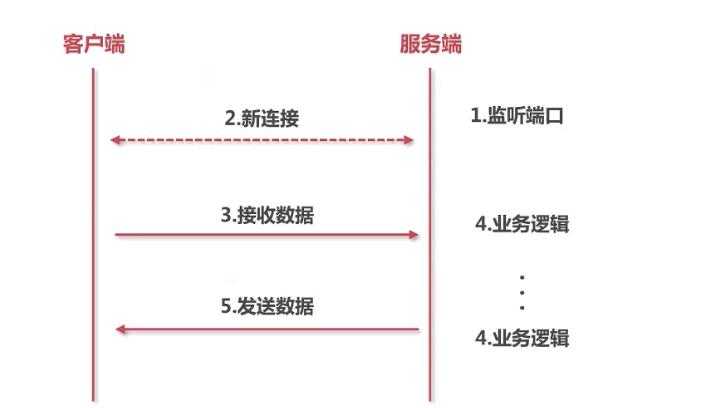 socket代码简易流程.png