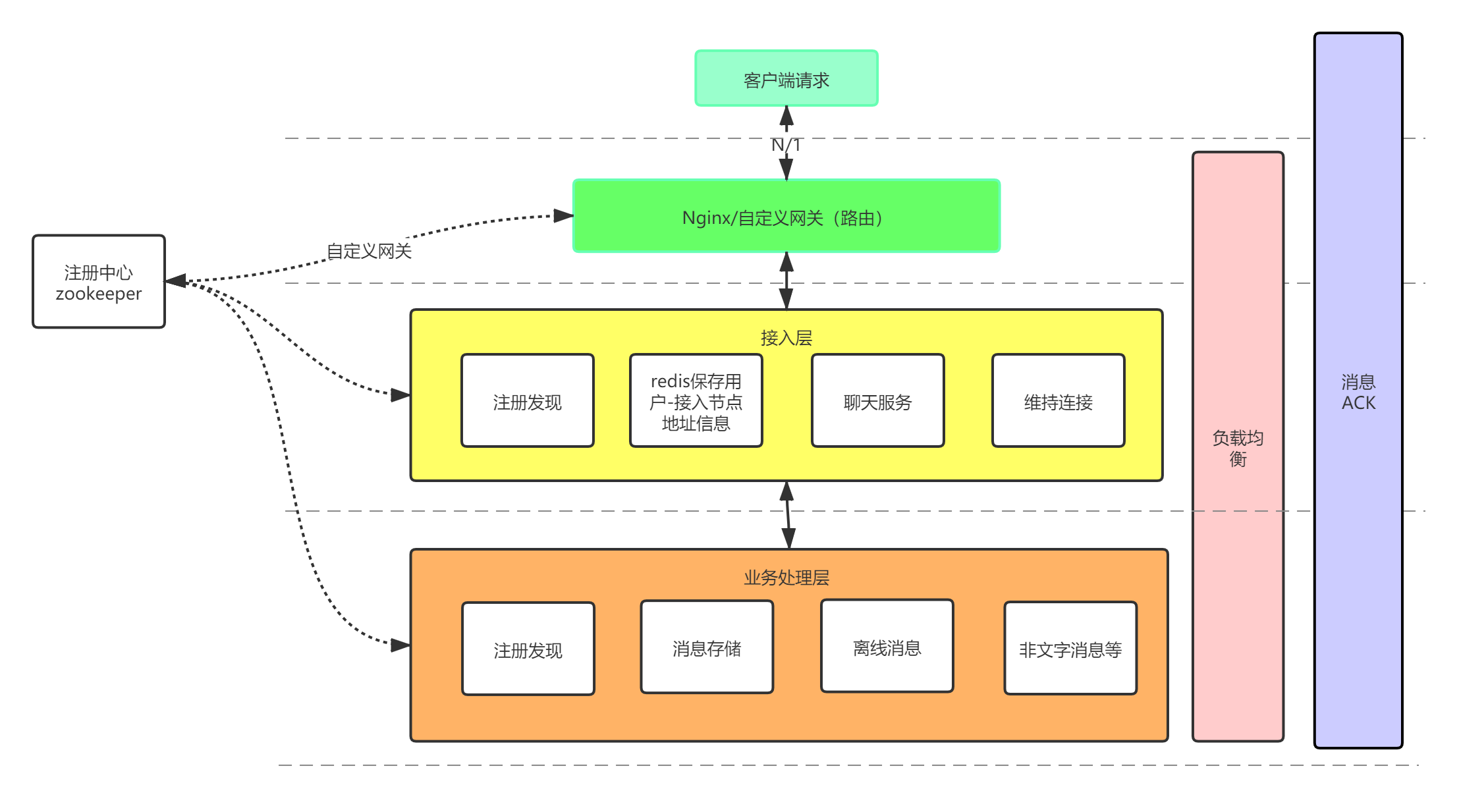 IM系统简单架构.png