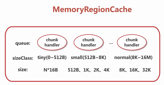 MemoryRegionCache.png