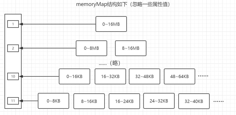 menoryMap结构.png