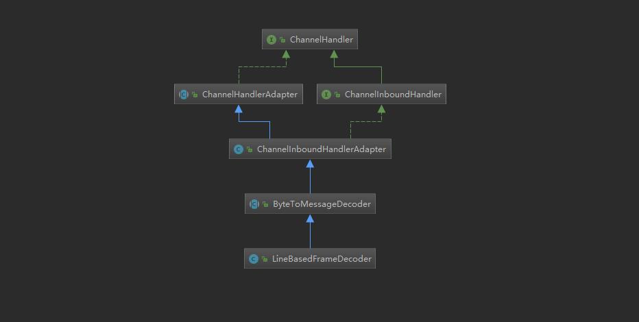 LineBasedFrameDecoder的继承关系图.png