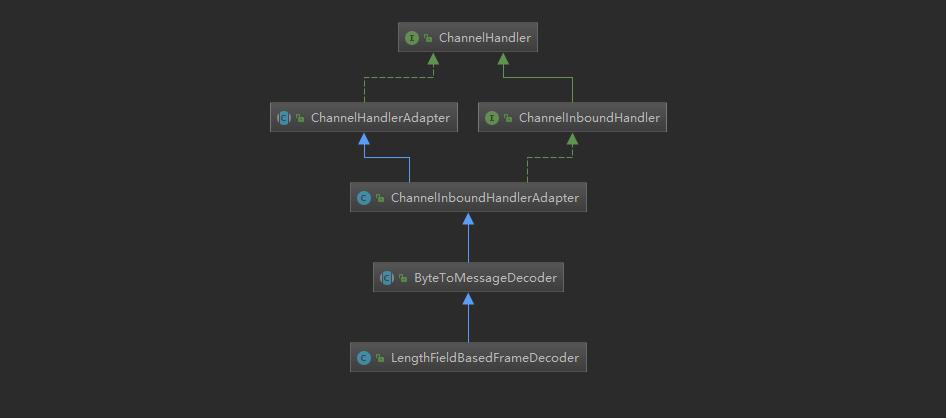 LengthFieldBasedFrameDecoder继承关系.png