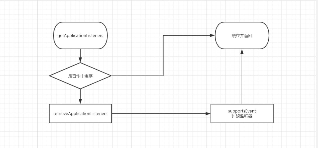 getApplicationListeners流程图.png